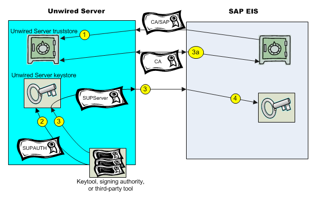 Configuring X 509 Certificates for SAP Single Sign-on