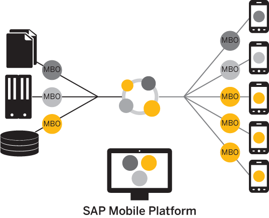 Mobile Business Objects Sap