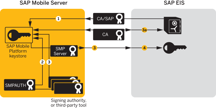 Configuring X509 Certificates For Sap Single Sign On
